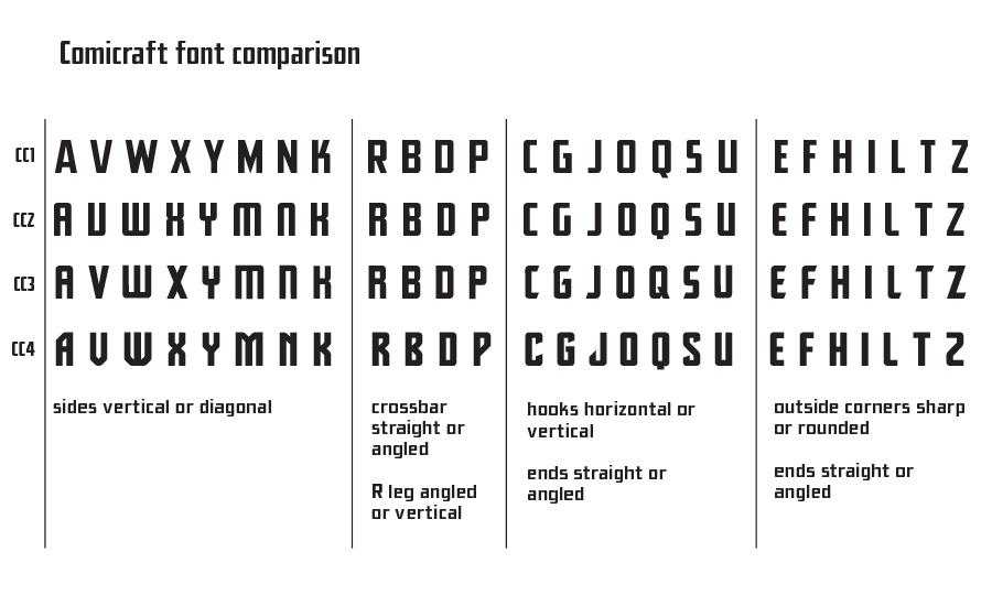 Ultimus font process
